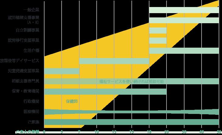 年齢・サービス比較表