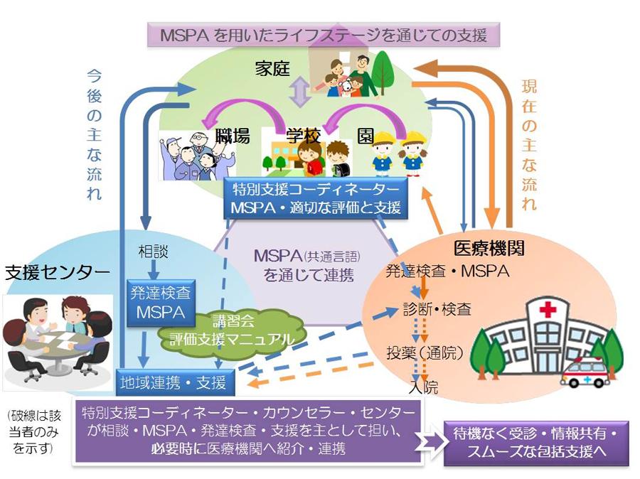MSPAを用いた支援の流れimg